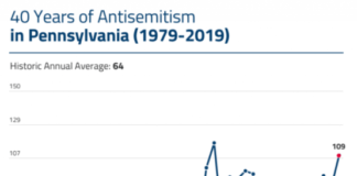 A graph shows the historic number of anti-Semitic incidents recorded in Pennsylvania.